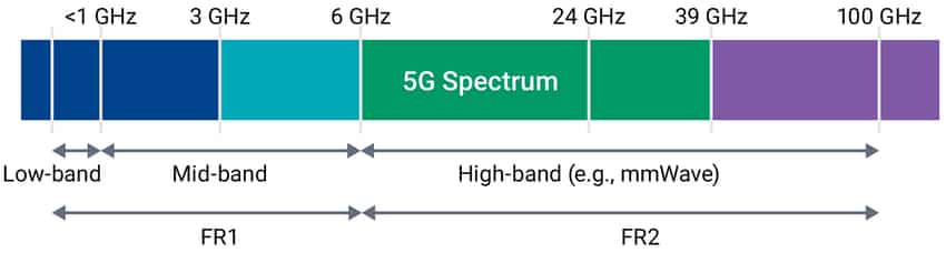 5G DAS, 5G DAS (Distributed Antenna Systems)