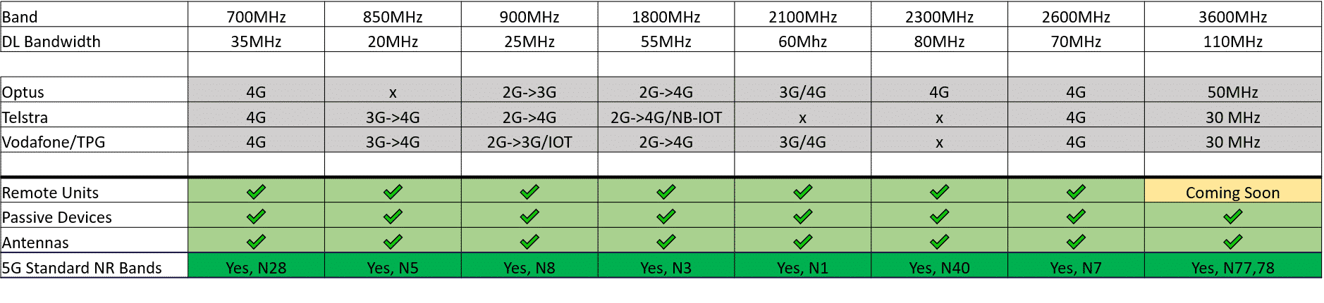 5G DAS, 5G DAS – Common Misconceptions